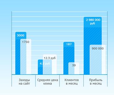 Статистика РусАктив