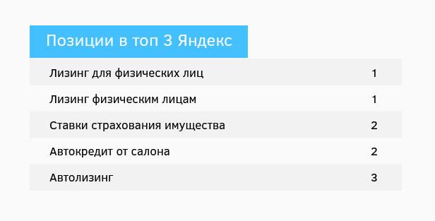 """Результат по проекту """"Европлан"""""""