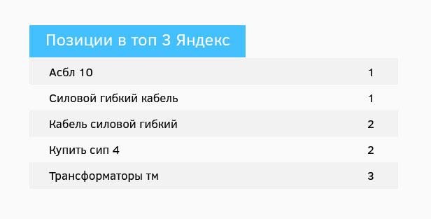 """Результат по проекту """"ЭлисГрупп"""""""