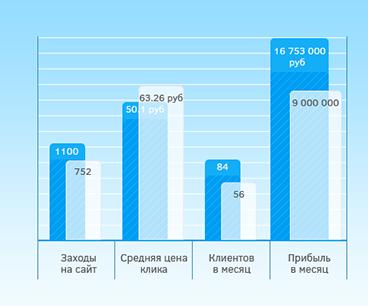 Статистика ВозрождениеСПБ