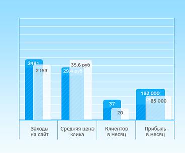 Статистика DerevoOkna