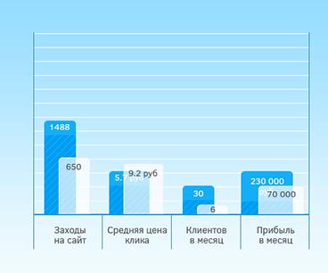 Статистика Volsar